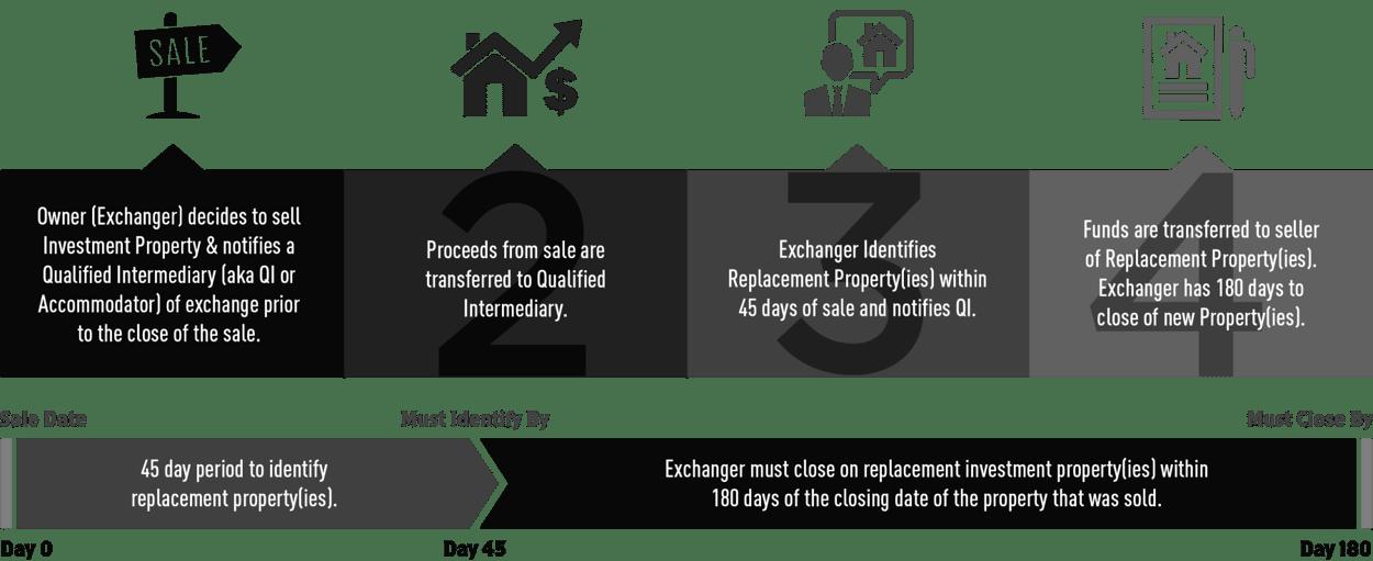 421a pajak Abatement-pajak properti Miami