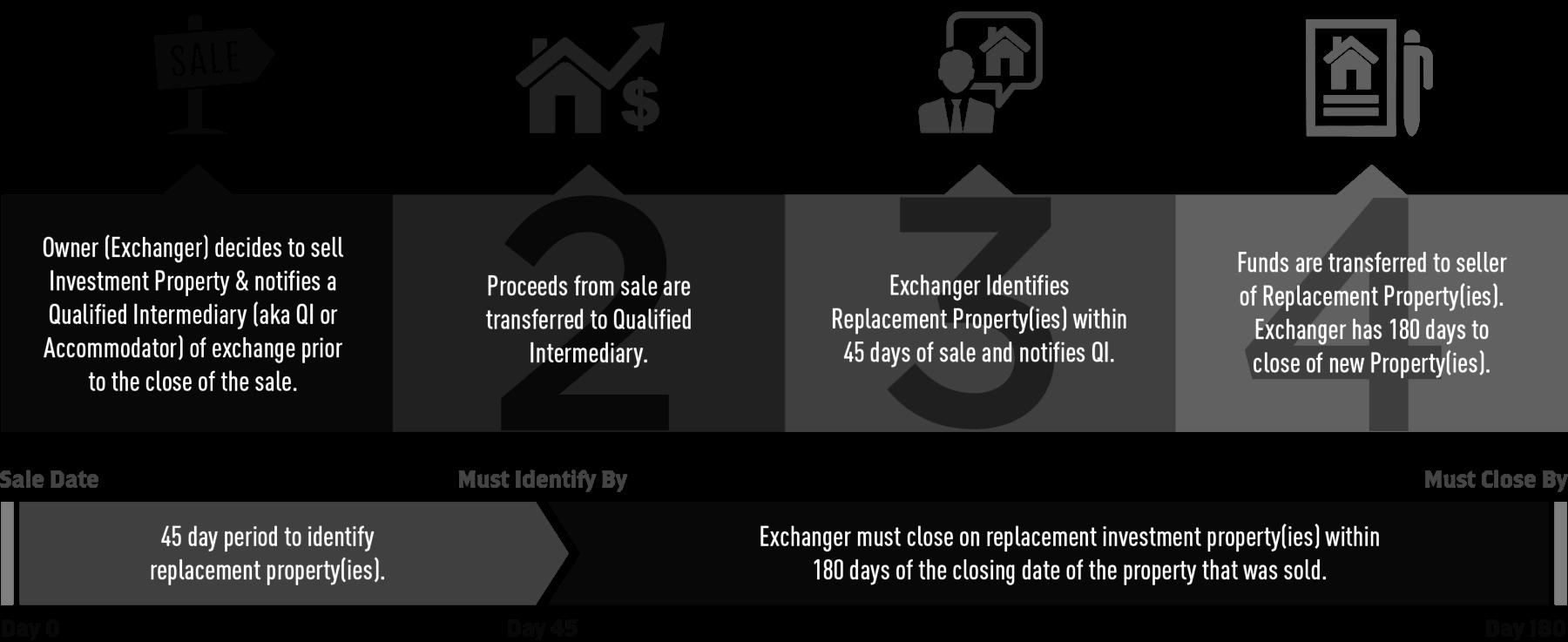 1031 Exchange Rules -Tax Exchange ditangguhkan