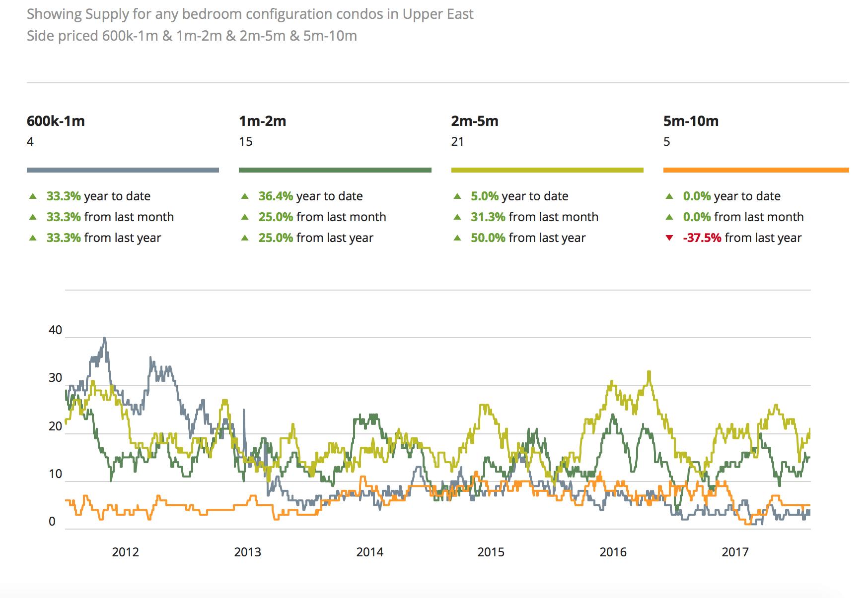 NYC harga pasar real estat untuk Upper East Side