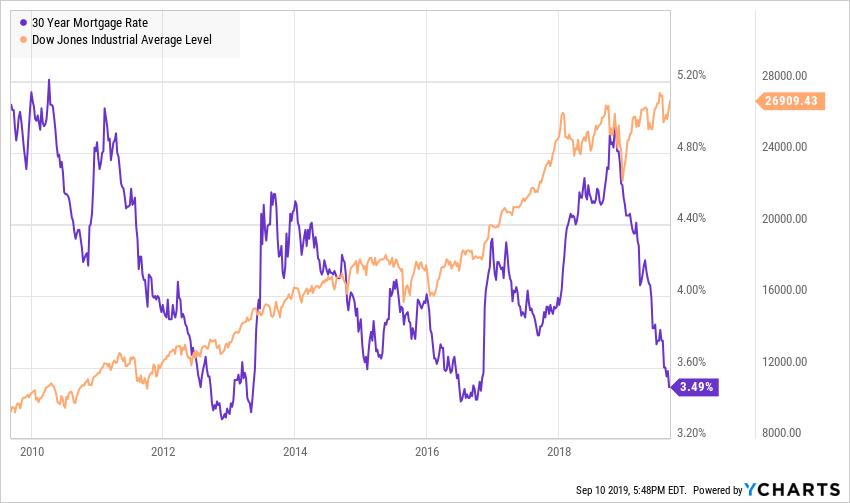 US Mortgage Rates dekat bersejarah rendah